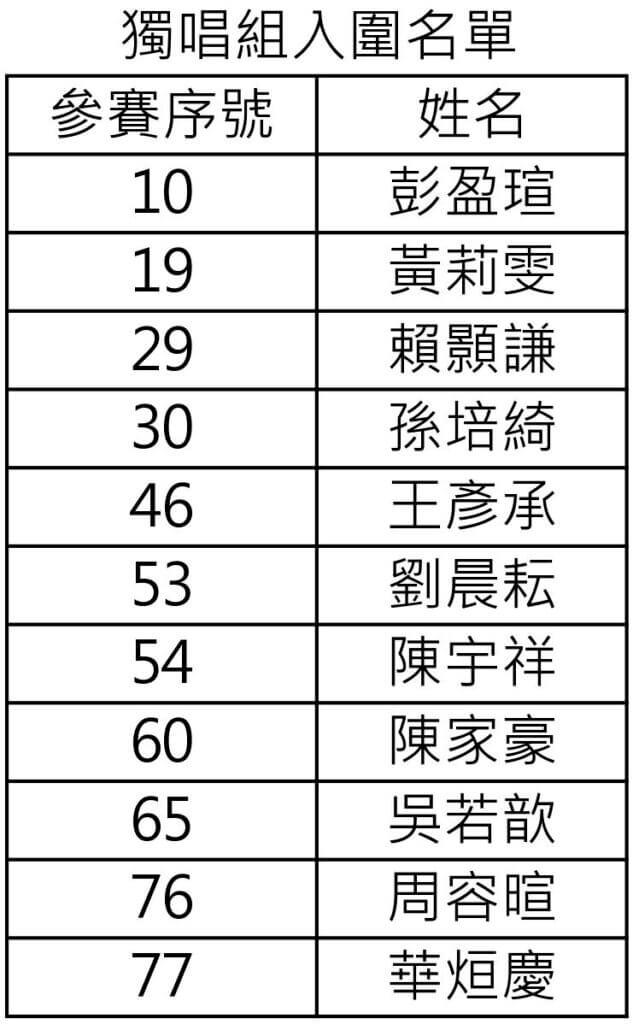 38 金旋 獨唱組決賽入圍名單