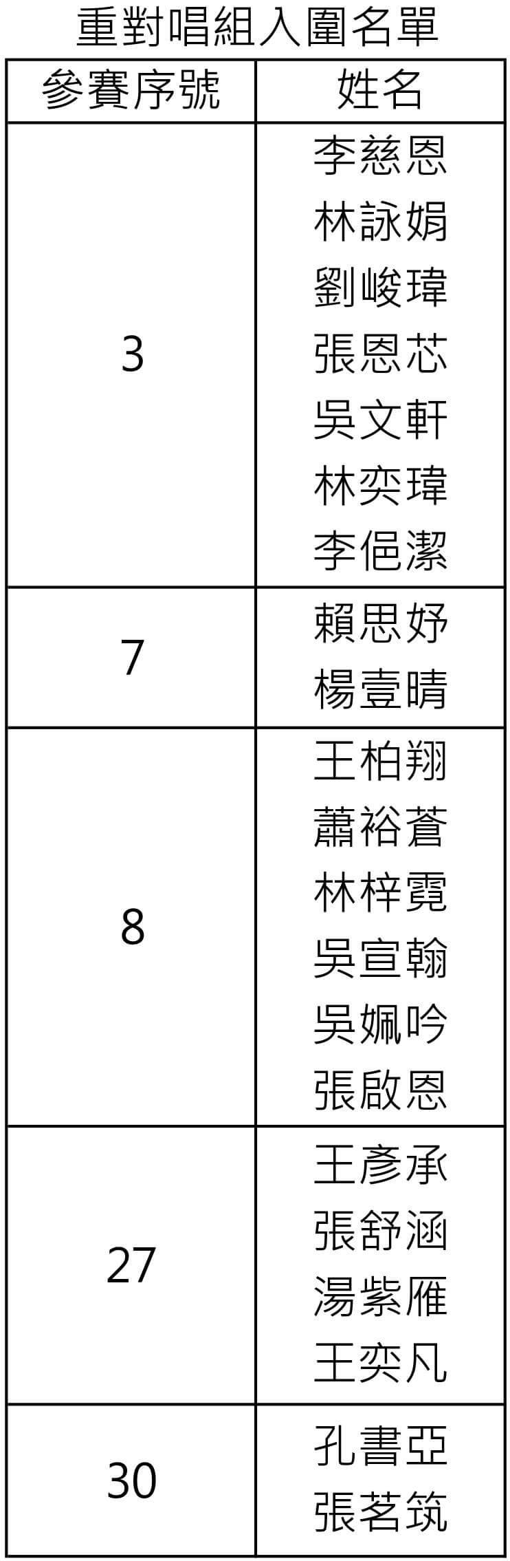 38 金旋 重對唱組決賽入圍名單